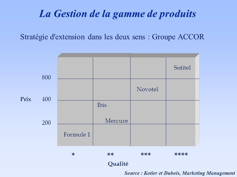 Stratégie d'extension dans les deux sens : Groupe ACCOR Formule 1 Ibis Mercure Novotel Sofitel *** ******* Qualité 200 400 800 Prix Source : Kotler et