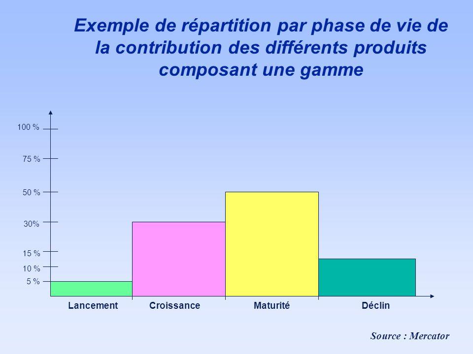 Exemple de répartition par phase de vie de la contribution des différents produits composant une gamme 100 % 10 % 15 % 30% 50 % 75 % 5 % LancementCroi