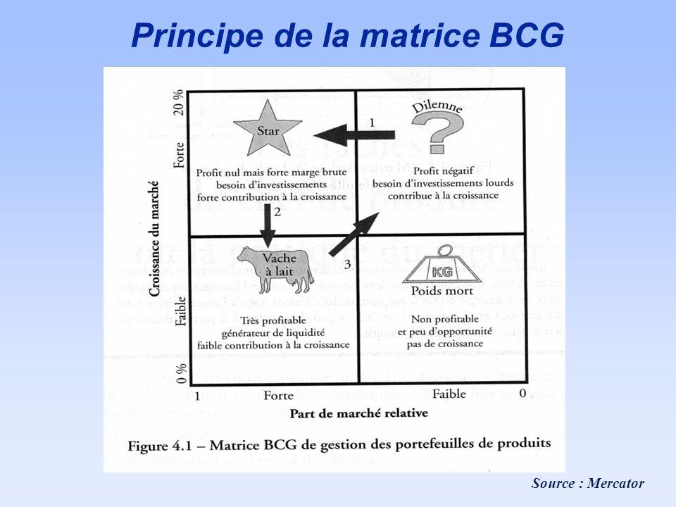 Principe de la matrice BCG Source : Mercator