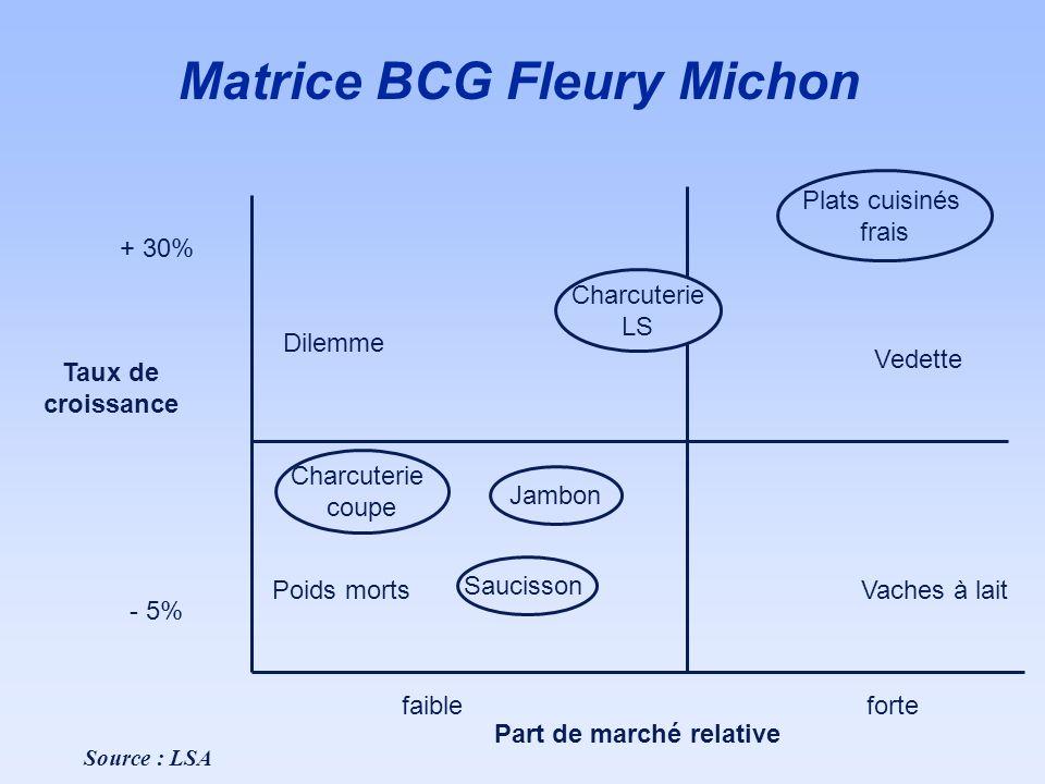 Matrice BCG Fleury Michon + 30% - 5% Taux de croissance Part de marché relative Dilemme Charcuterie LS Vedette Plats cuisinés frais Vaches à lait Poid