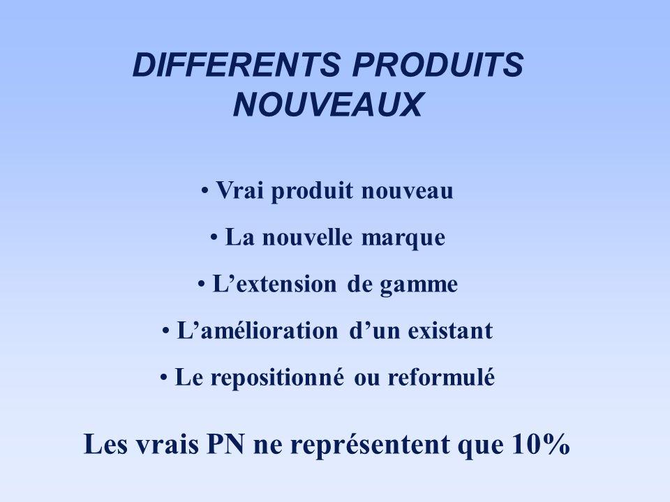 DIFFERENTS PRODUITS NOUVEAUX Vrai produit nouveau La nouvelle marque Lextension de gamme Lamélioration dun existant Le repositionné ou reformulé Les v