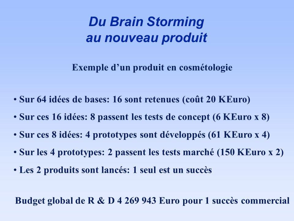 Du Brain Storming au nouveau produit Exemple dun produit en cosmétologie Sur 64 idées de bases: 16 sont retenues (coût 20 KEuro) Sur ces 16 idées: 8 p