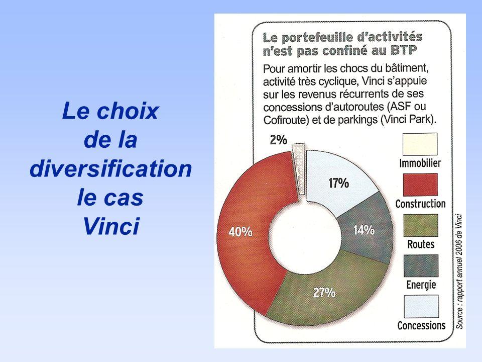 Linnovation : la nécessité du soutien marketing Source : LSA