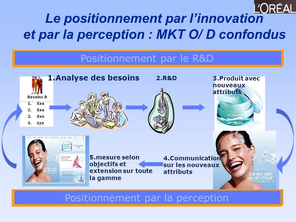 Le positionnement par linnovation et par la perception : MKT O/ D confondus 1.Analyse des besoins 2.R&D 3.Produit avec nouveaux attributs 4.Communicat