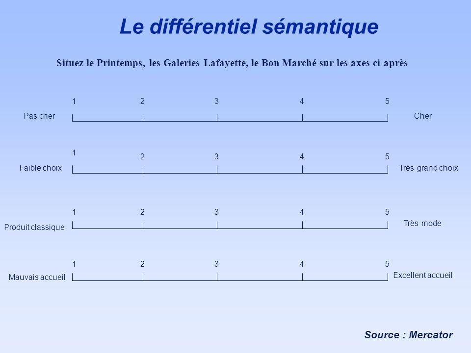 Le différentiel sémantique Situez le Printemps, les Galeries Lafayette, le Bon Marché sur les axes ci-après 1 1 1 1 2 2 2 2 3 3 3 3 4 4 4 4 5 5 5 5 Pa
