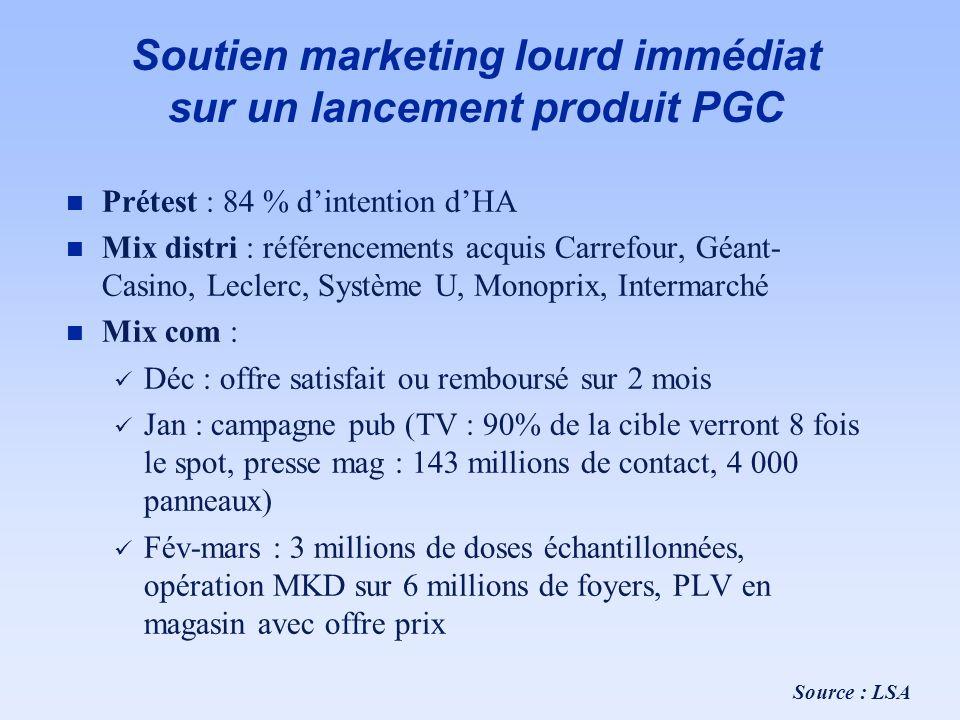 Soutien marketing lourd immédiat sur un lancement produit PGC n Prétest : 84 % dintention dHA n Mix distri : référencements acquis Carrefour, Géant- C