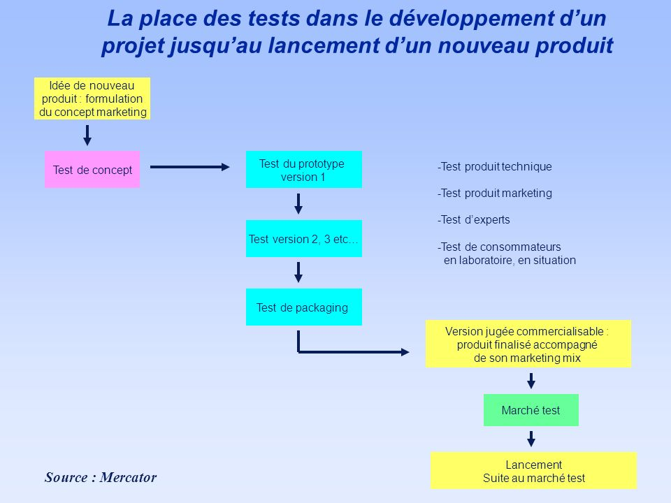 La place des tests dans le développement dun projet jusquau lancement dun nouveau produit Idée de nouveau produit : formulation du concept marketing T