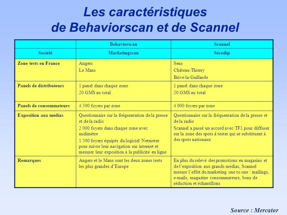 Les caractéristiques de Behaviorscan et de Scannel BehaviorscanScannel SociétéMarketingscanSécodip Zone tests en FranceAngers Le Mans Sens Château-Thi