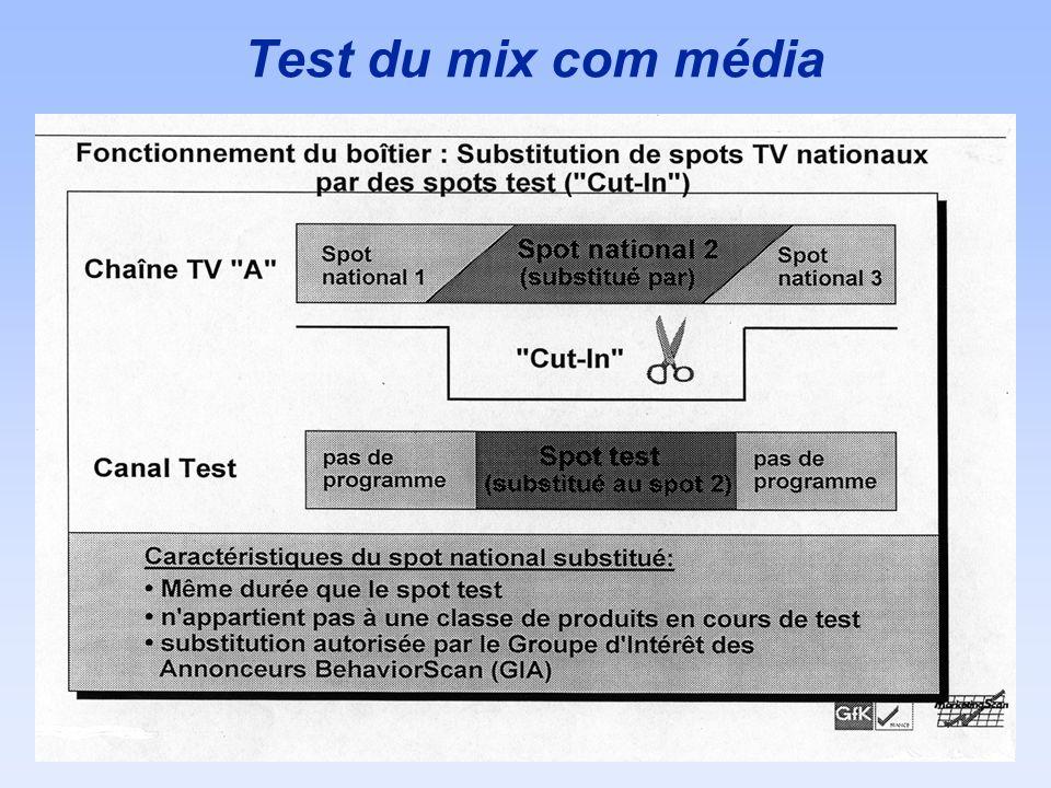 Test du mix com média