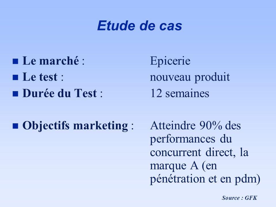 Etude de cas n Le marché : Epicerie n Le test : nouveau produit n Durée du Test : 12 semaines n Objectifs marketing : Atteindre 90% des performances d