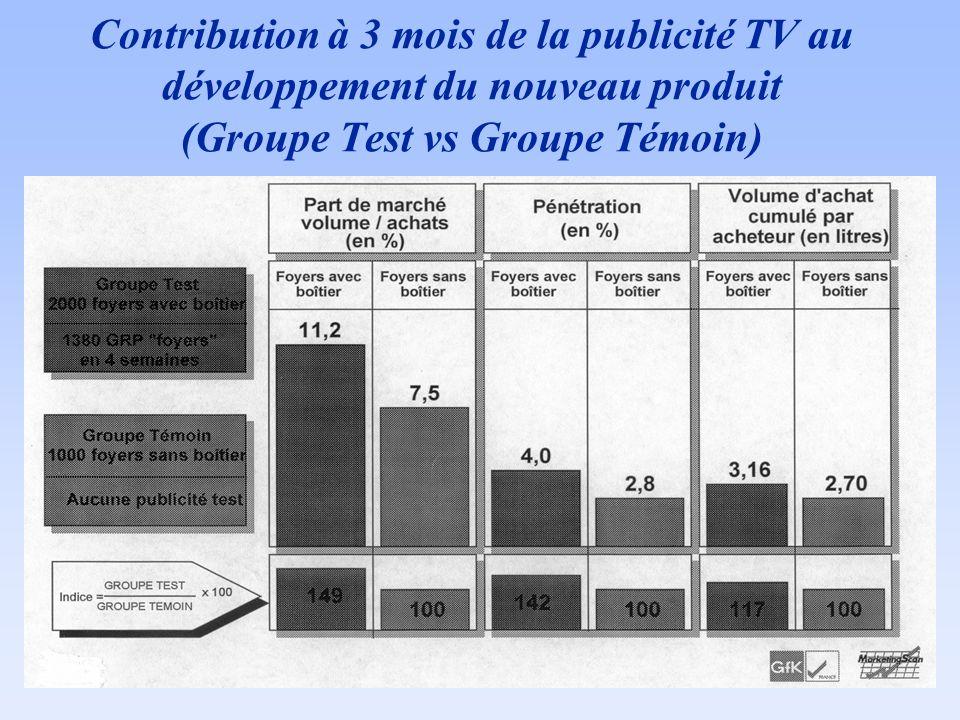 Contribution à 3 mois de la publicité TV au développement du nouveau produit (Groupe Test vs Groupe Témoin)