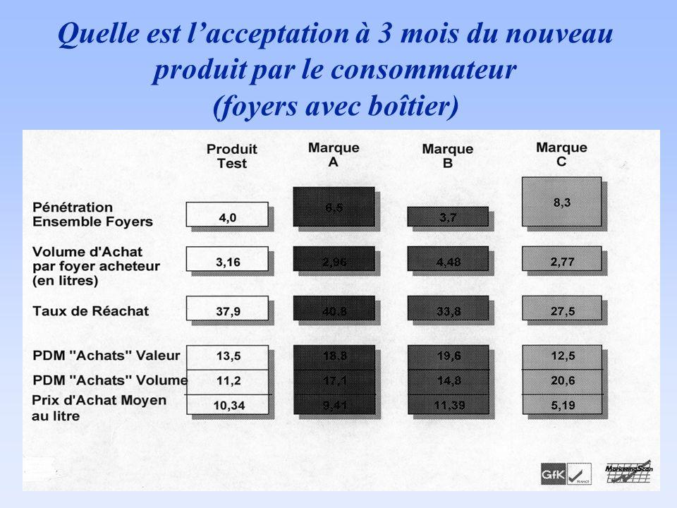 Quelle est lacceptation à 3 mois du nouveau produit par le consommateur (foyers avec boîtier)