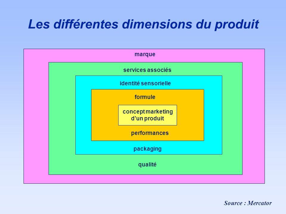 Les différentes dimensions du produit services associés qualité packaging identité sensorielle formule performances concept marketing dun produit Sour