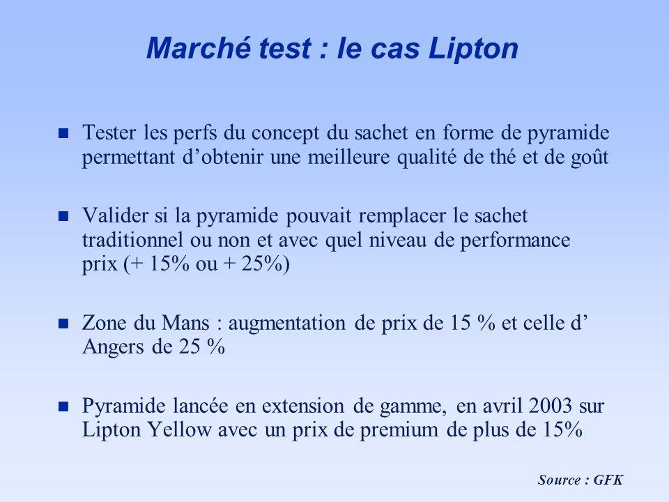 Marché test : le cas Lipton n Tester les perfs du concept du sachet en forme de pyramide permettant dobtenir une meilleure qualité de thé et de goût n