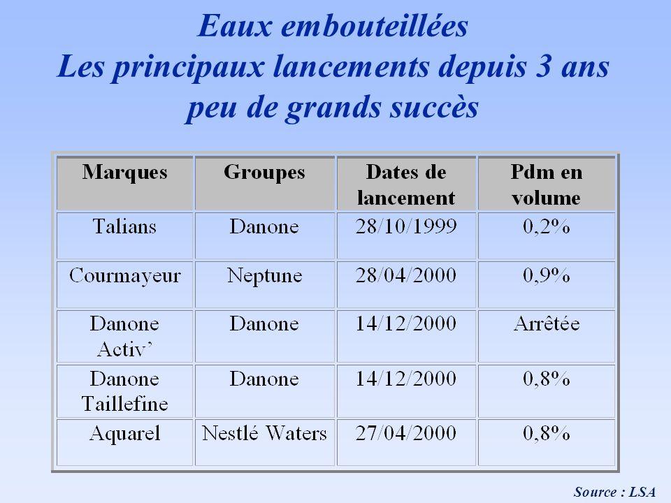 Eaux embouteillées Les principaux lancements depuis 3 ans peu de grands succès Source : LSA