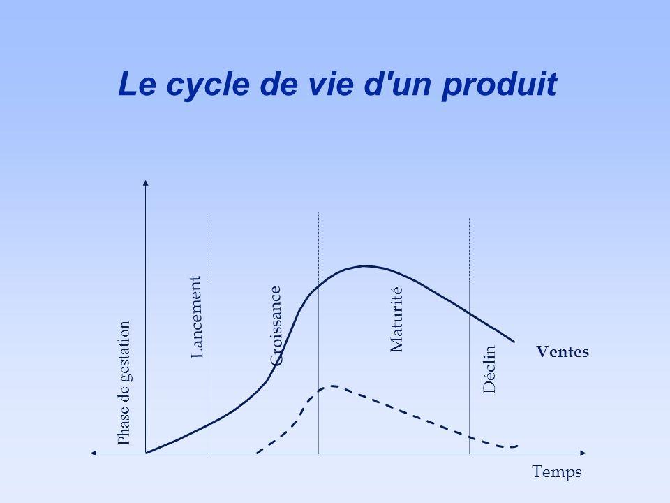 Le cycle de vie d'un produit Ventes Phase de gestation Temps Lancement Croissance Maturité Déclin