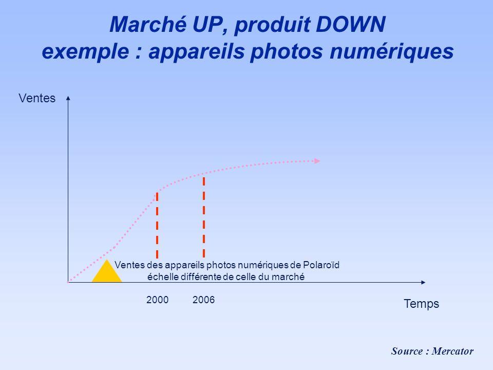 Marché UP, produit DOWN exemple : appareils photos numériques Ventes Temps 20002006 Ventes des appareils photos numériques de Polaroïd échelle différe