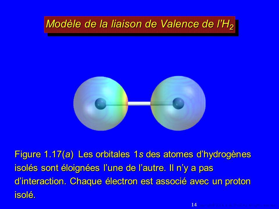 Figure 1.17(a) Les orbitales 1s des atomes dhydrogènes isolés sont éloignées lune de lautre.