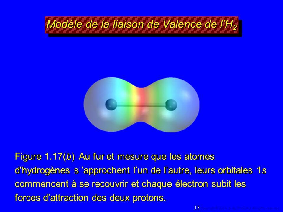 Figure 1.17(b) Au fur et mesure que les atomes dhydrogènes s approchent lun de lautre, leurs orbitales 1s commencent à se recouvrir et chaque électron subit les forces dattraction des deux protons.