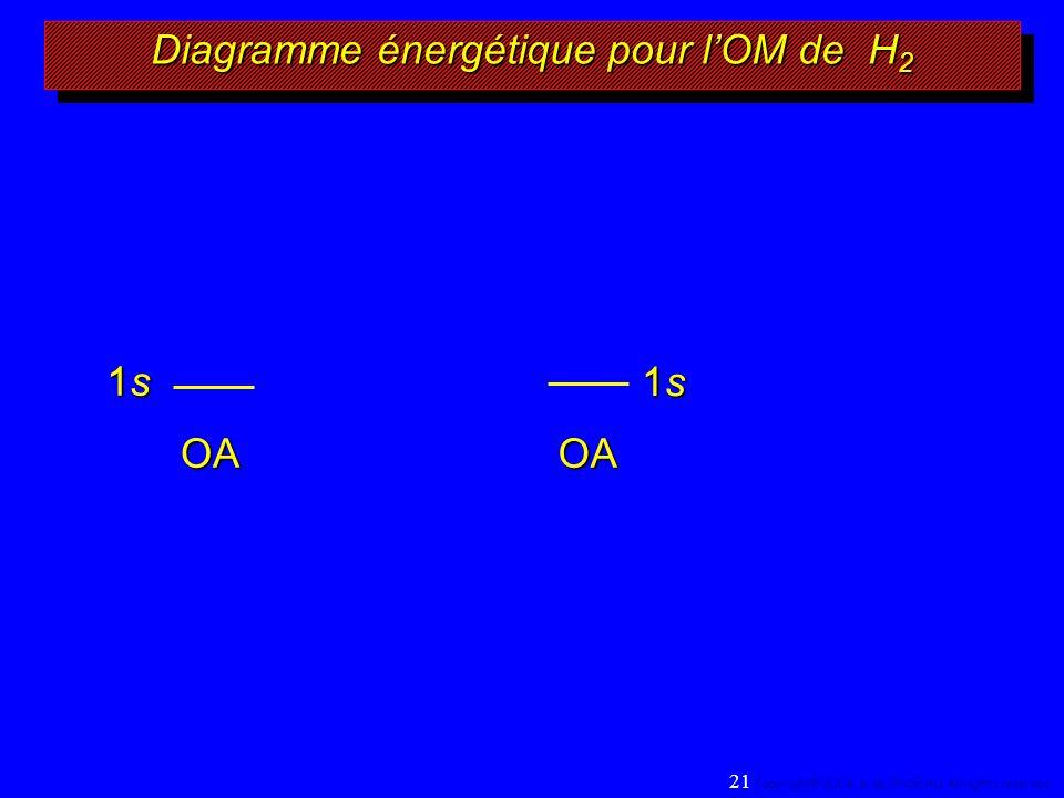 Diagramme énergétique pour lOM de H 2 1s1s1s1s 1s1s1s1s OAOA 21 Copyright© 2004, D.