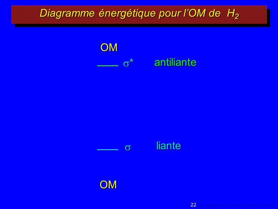 liante OM Diagramme énergétique pour lOM de H 2 22 Copyright© 2004, D.