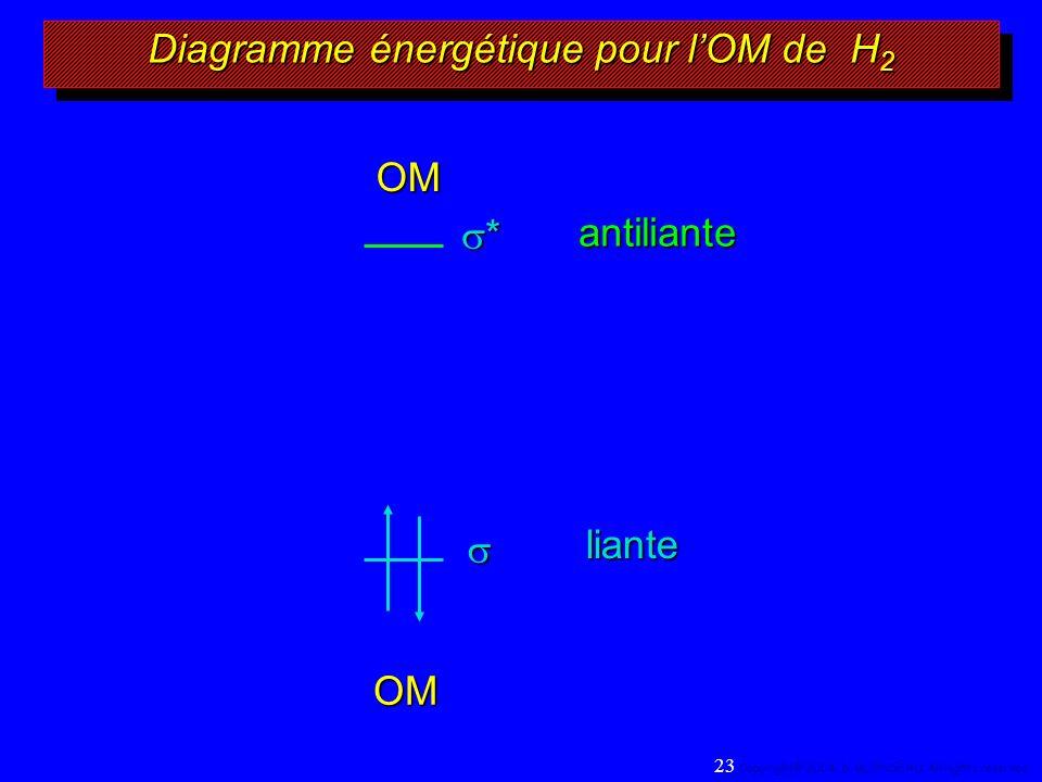 Diagramme énergétique pour lOM de H 2 OM liante 23 Copyright© 2004, D.