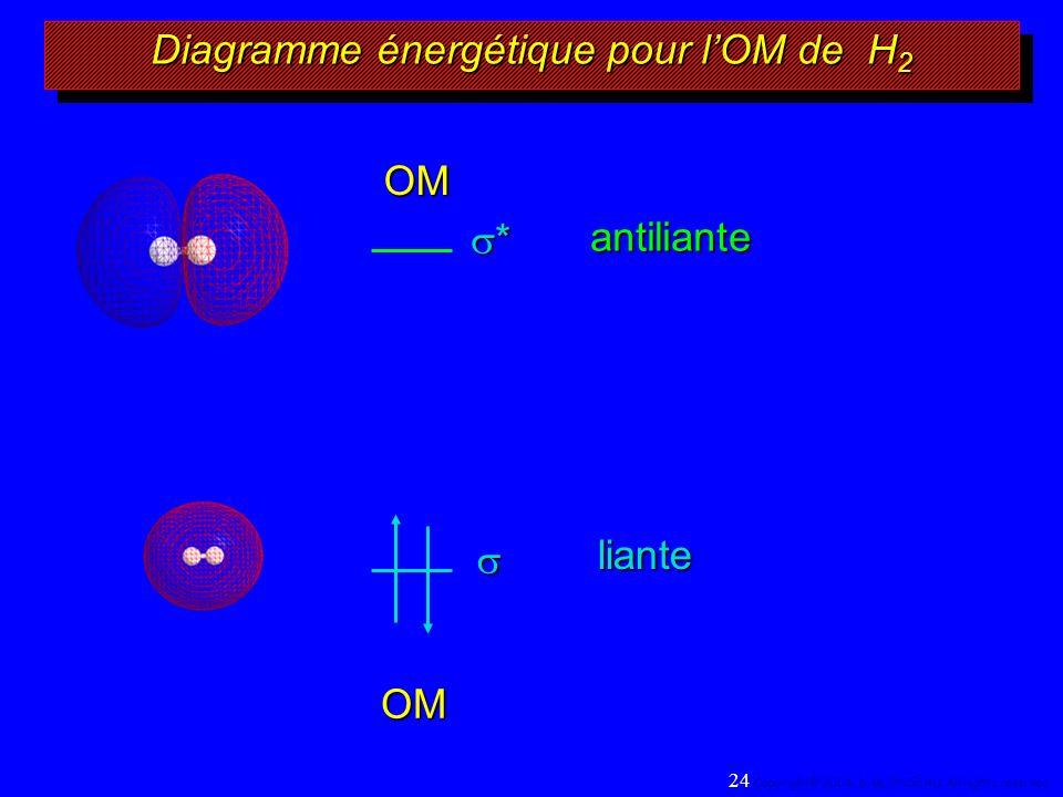 * Diagramme énergétique pour lOM de H 2 antiliante OM liante OM 24 Copyright© 2004, D.