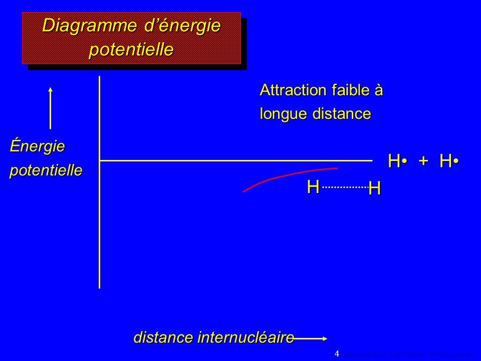 Énergie potentielle H + H distance internucléaire HH Attraction faible à longue distance Diagramme dénergie potentielle 4 Copyright© 2004, D.