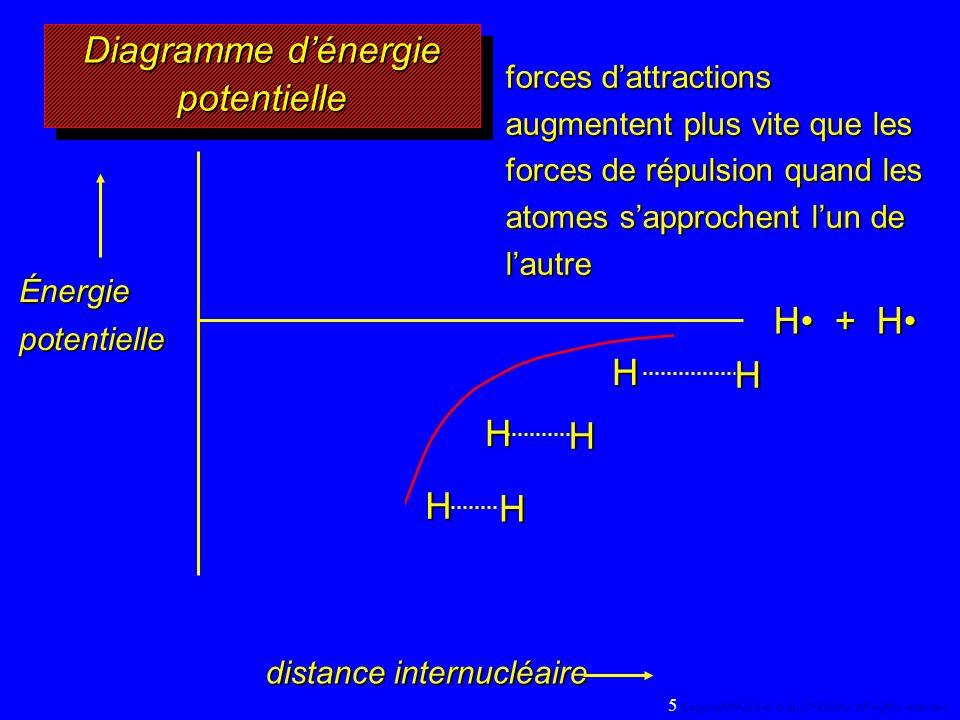 H + H HH HH H H forces dattractions augmentent plus vite que les forces de répulsion quand les atomes sapprochent lun de lautre Énergie potentielle distance internucléaire Diagramme dénergie potentielle 5 Copyright© 2004, D.