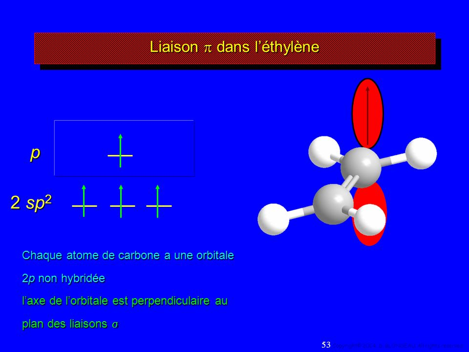2 sp 2 p Liaison dans léthylène Chaque atome de carbone a une orbitale 2p non hybridée laxe de lorbitale est perpendiculaire au plan des liaisons Chaque atome de carbone a une orbitale 2p non hybridée laxe de lorbitale est perpendiculaire au plan des liaisons 53 Copyright© 2004, D.