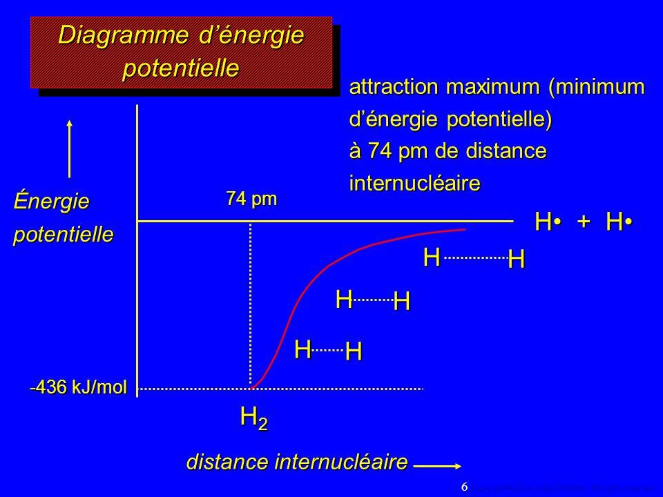 H + H H2H2H2H2 74 pm HH HH H H -436 kJ/mol attraction maximum (minimum dénergie potentielle) à 74 pm de distance internucléaire distance internucléaire Énergie potentielle Diagramme dénergie potentielle 6 Copyright© 2004, D.