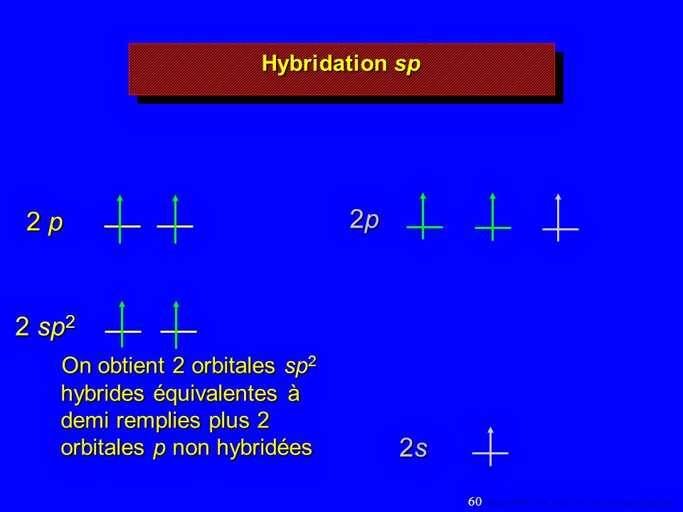 2p2p2p2p 2s2s2s2s 2 sp 2 2 p Hybridation sp On obtient 2 orbitales sp 2 hybrides équivalentes à demi remplies plus 2 orbitales p non hybridées 60 Copyright© 2004, D.