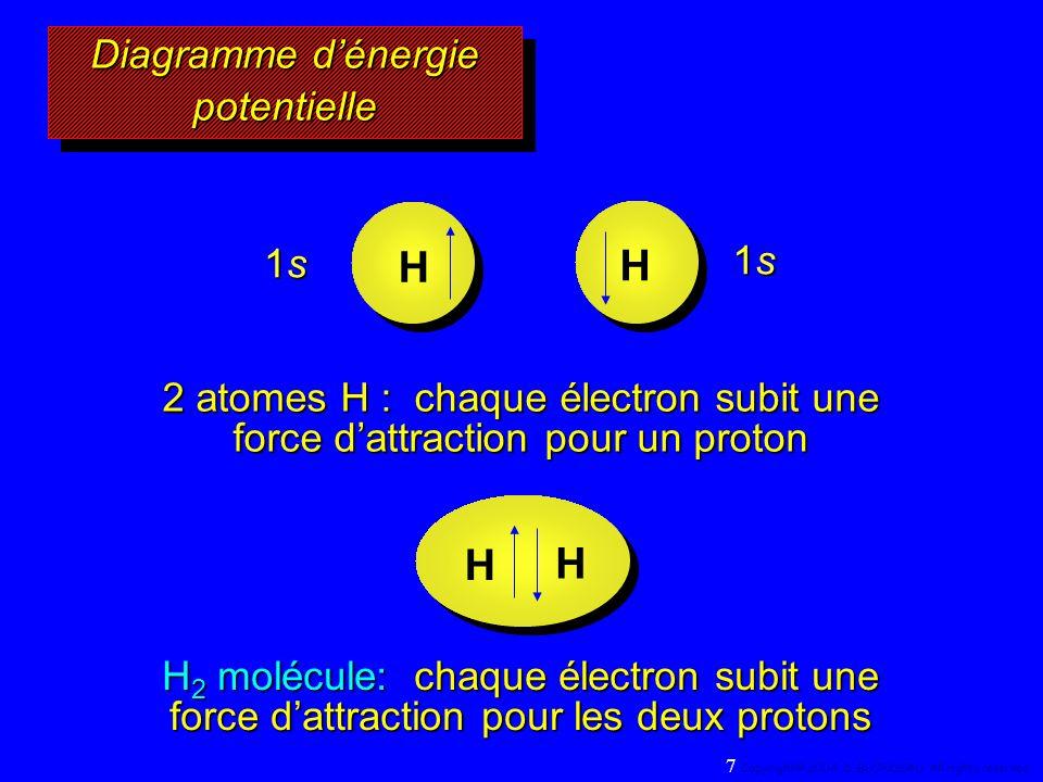 1s1s1s1s 1s1s1s1s H H 2 atomes H : chaque électron subit une force dattraction pour un proton H 2 molécule: chaque électron subit une force dattraction pour les deux protons H H Diagramme dénergie potentielle 7 Copyright© 2004, D.