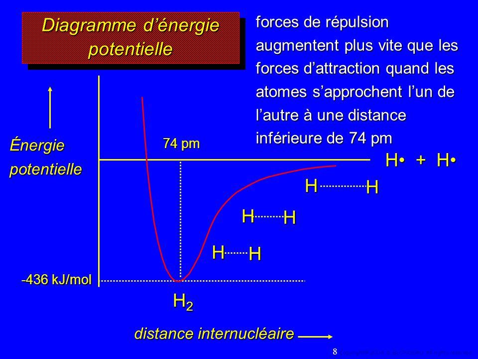 H + H H2H2H2H2 74 pm HH HH H H -436 kJ/mol Énergie potentielle distance internucléaire forces de répulsion augmentent plus vite que les forces dattraction quand les atomes sapprochent lun de lautre à une distance inférieure de 74 pm Diagramme dénergie potentielle 8 Copyright© 2004, D.