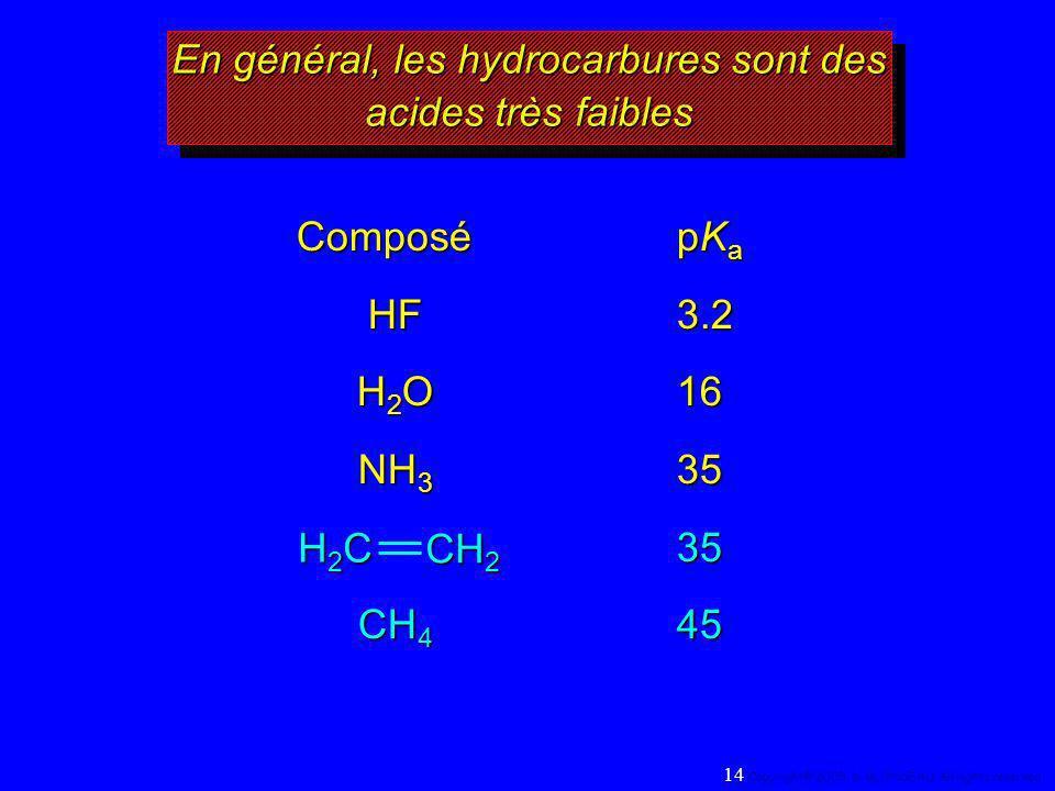 En général, les hydrocarbures sont des acides très faibles ComposépK a HF3.2 H 2 O16 NH 3 35 35 CH 4 45 H2CH2CH2CH2C CH 2 14 Copyright© 2005, D. BLOND