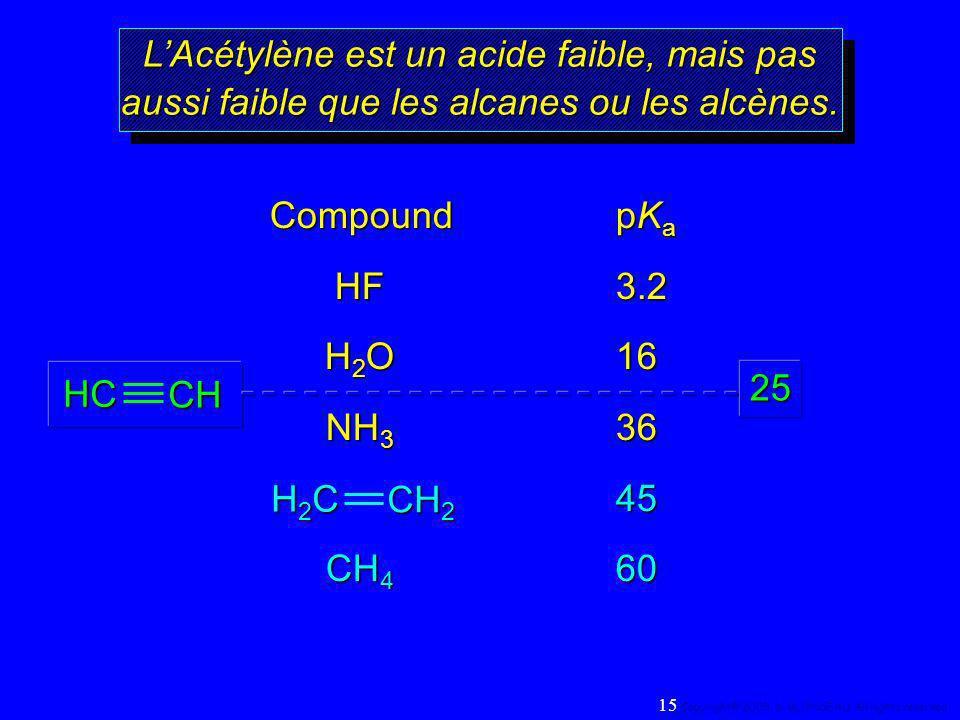 LAcétylène est un acide faible, mais pas aussi faible que les alcanes ou les alcènes. CompoundpK a HF3.2 H 2 O16 NH 3 36 45 CH 4 60 H2CH2CH2CH2C CH 2