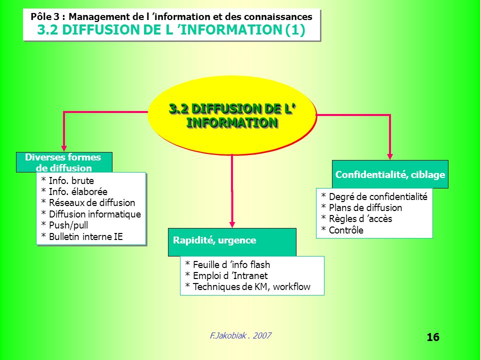 F.Jakobiak. 2007 16 Pôle 3 : Management de l information et des connaissances 3.2 DIFFUSION DE L INFORMATION (1) Pôle 3 : Management de l information