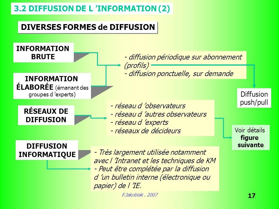 F.Jakobiak. 2007 17 3.2 DIFFUSION DE L INFORMATION (2) DIVERSES FORMES de DIFFUSION INFORMATION BRUTE - diffusion périodique sur abonnement (profils)