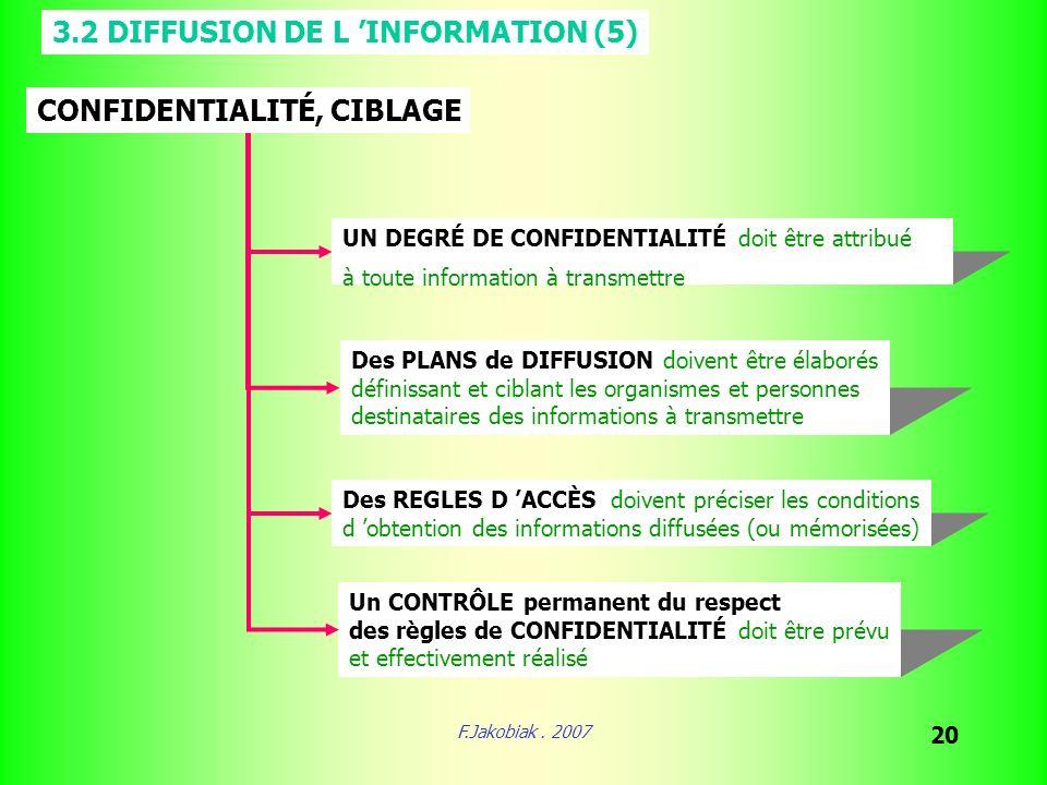 F.Jakobiak. 2007 20 3.2 DIFFUSION DE L INFORMATION (5) CONFIDENTIALITÉ, CIBLAGE UN DEGRÉ DE CONFIDENTIALITÉ doit être attribué à toute information à t