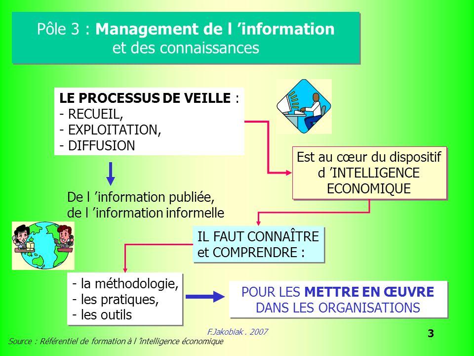 F.Jakobiak. 2007 3 Pôle 3 : Management de l information et des connaissances LE PROCESSUS DE VEILLE : - RECUEIL, - EXPLOITATION, - DIFFUSION De l info