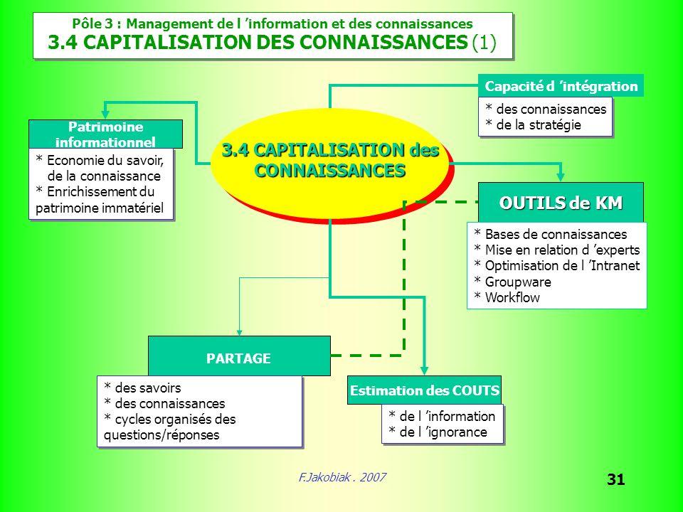 F.Jakobiak. 2007 31 Pôle 3 : Management de l information et des connaissances 3.4 CAPITALISATION DES CONNAISSANCES (1) Pôle 3 : Management de l inform