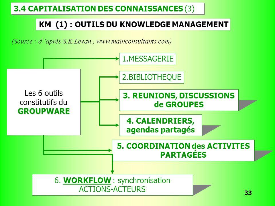 F.Jakobiak. 2007 33 Les 6 outils constitutifs duGROUPWARE 1.MESSAGERIE 2.BIBLIOTHEQUE 3. REUNIONS, DISCUSSIONS de GROUPES 4. CALENDRIERS, agendas part