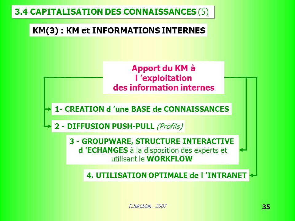 F.Jakobiak. 2007 35 KM(3) : KM et INFORMATIONS INTERNES 1- CREATION d une BASE de CONNAISSANCES 2 - DIFFUSION PUSH-PULL (Profils) 3 - GROUPWARE, STRUC