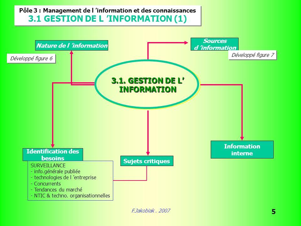 F.Jakobiak. 2007 5 Pôle 3 : Management de l information et des connaissances 3.1 GESTION DE L INFORMATION (1) Pôle 3 : Management de l information et