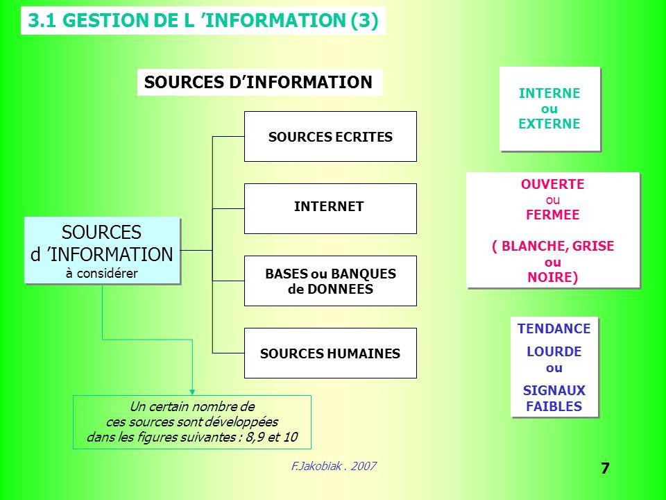 F.Jakobiak. 2007 7 SOURCES d INFORMATION à considérer SOURCES d INFORMATION à considérer SOURCES DINFORMATION SOURCES ECRITES BASES ou BANQUES de DONN
