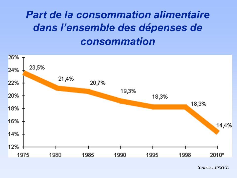 Source : INSEE Part de la consommation alimentaire dans lensemble des dépenses de consommation