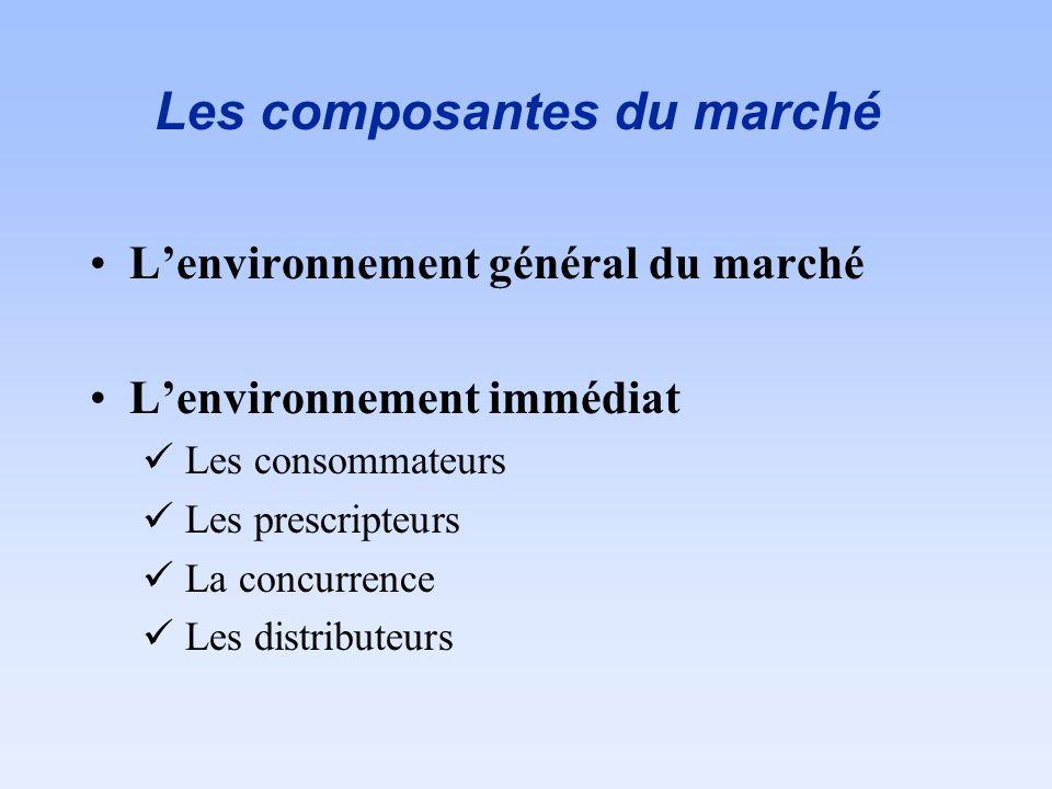 Les composantes du marché Lenvironnement général du marché Lenvironnement immédiat Les consommateurs Les prescripteurs La concurrence Les distributeur