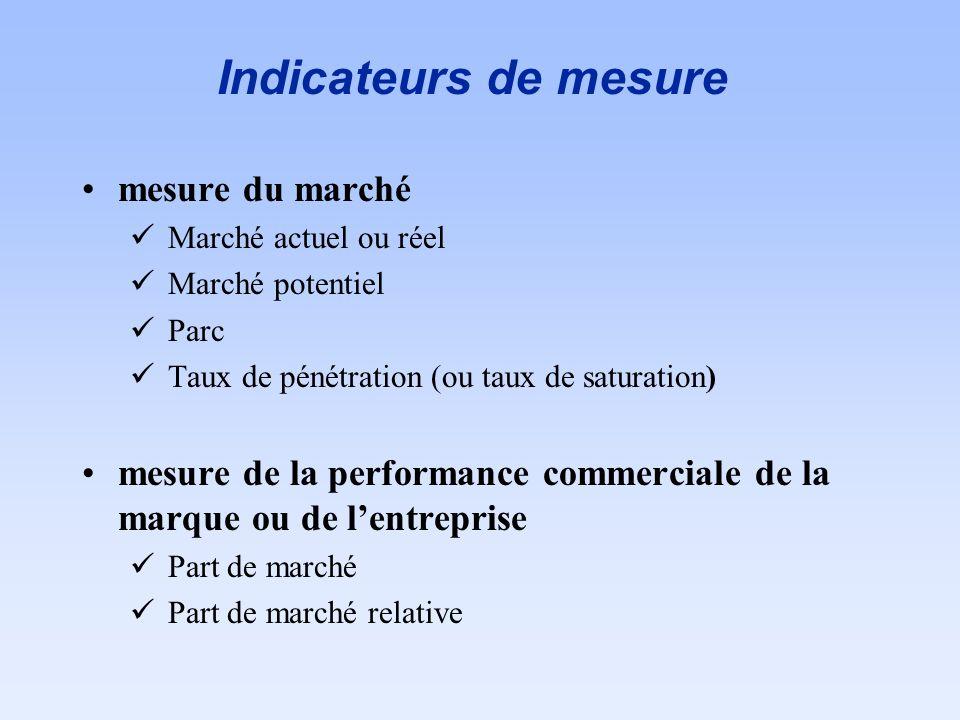 Indicateurs de mesure mesure du marché Marché actuel ou réel Marché potentiel Parc Taux de pénétration (ou taux de saturation) mesure de la performanc
