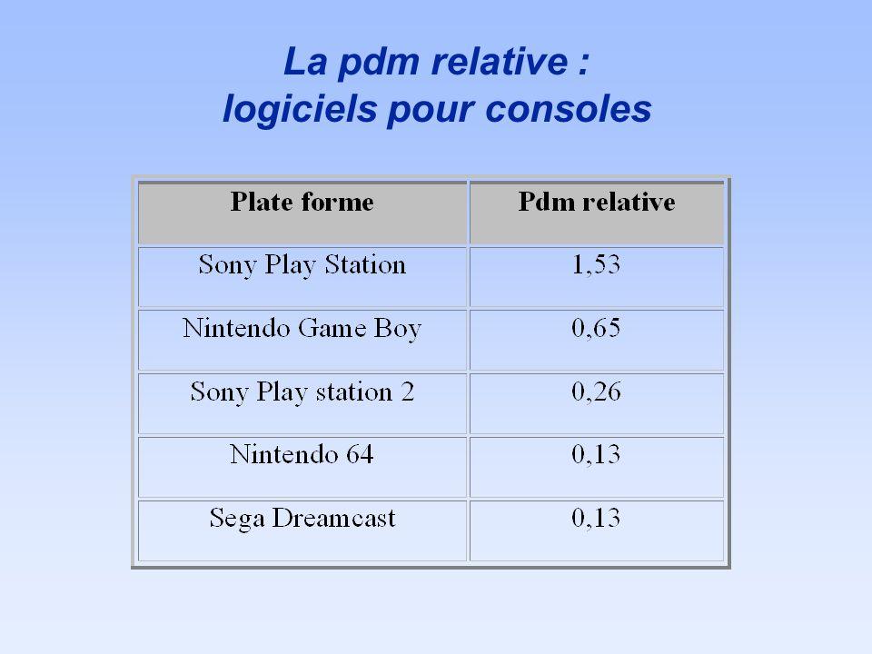 La pdm relative : logiciels pour consoles