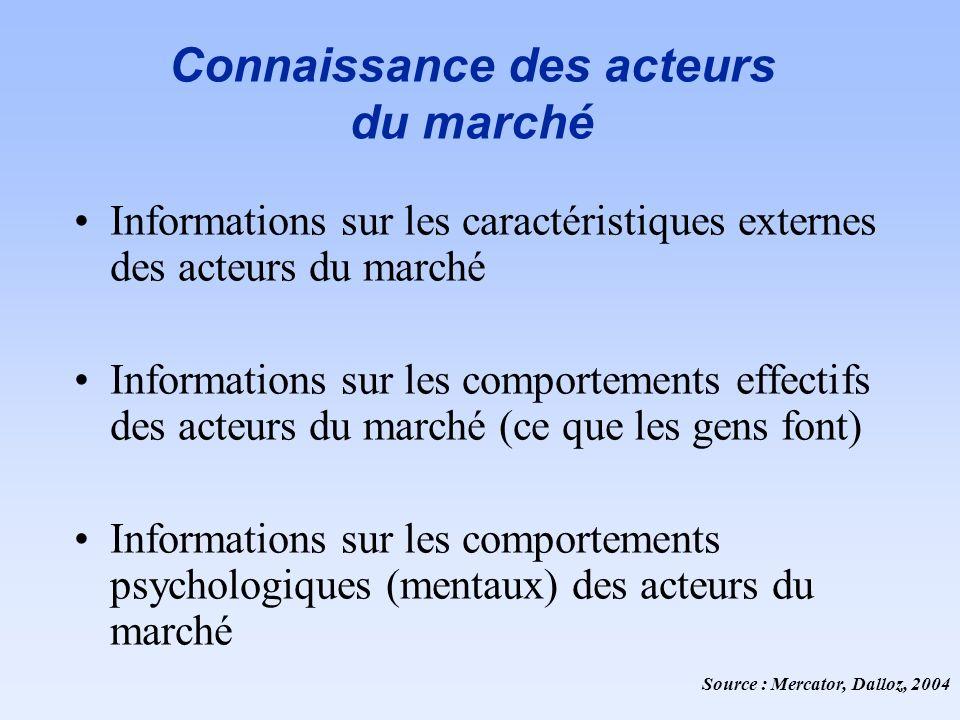 Connaissance des acteurs du marché Informations sur les caractéristiques externes des acteurs du marché Informations sur les comportements effectifs d